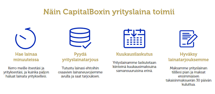 capitalbox vaatimukset